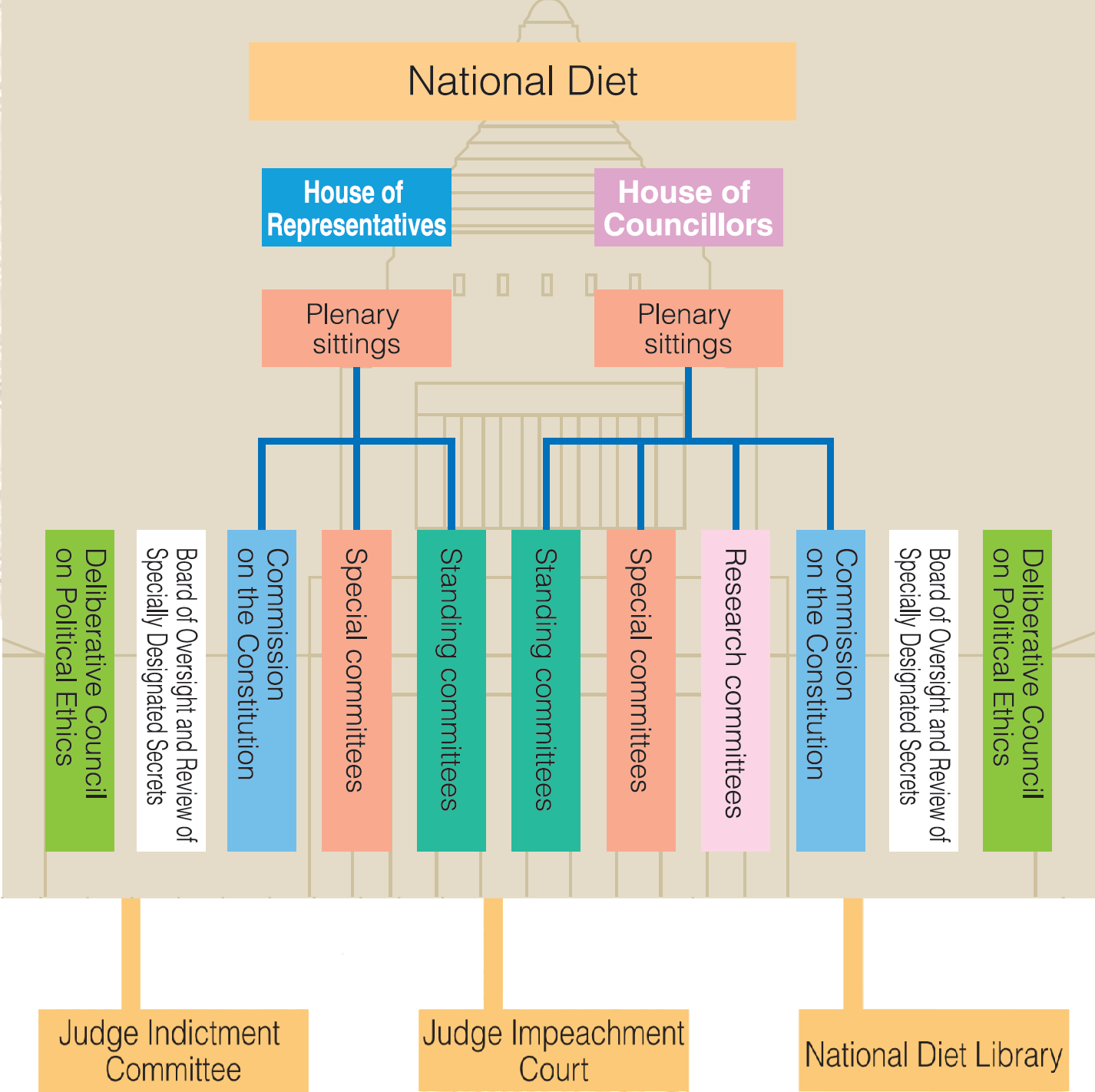 Structure of the National Diet